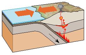 Bordo_convergente (subduzione - Immagine da Wikipedia)