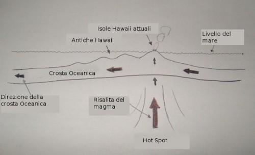 Hot Spot Isole Hawaii (Schema semplificato)