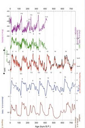 Alcuni dati di epica Dome C in confronto con altri - (Vedi Links)