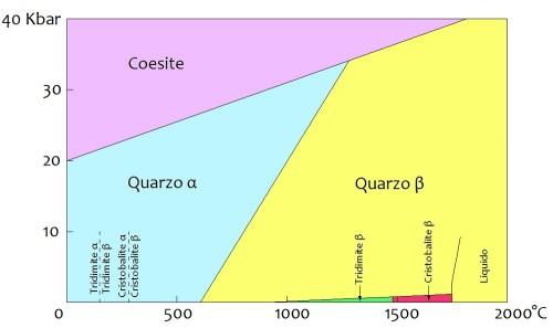 Diagramma P/T Silice