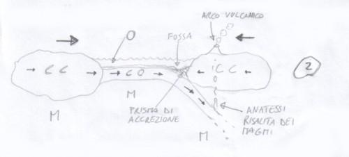 Orogenesi - margine continentale attivo