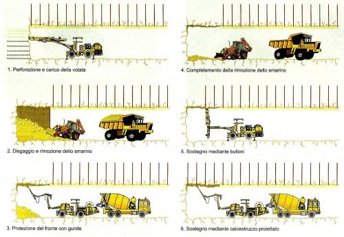 Lo schema di scavo eseguito con il metodo tradizionale (tratta dal libro Geoingegneria di L.G. De Vallejo).
