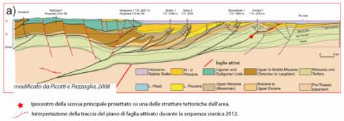 sezione geologica pieghe ferraresi (clicca per andare al sito di origine!)