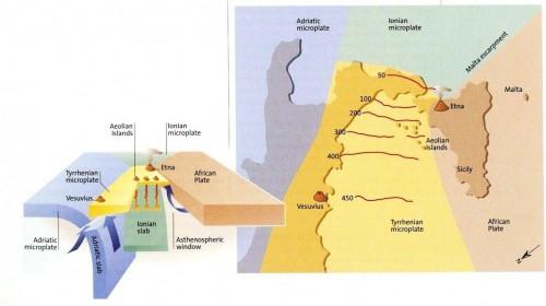 L'arco calabro, schematizzato da H.U. Schmincke nel libro Volcanism. La microplacca adriatica e la microplacca ionica vanno in subduzione sotto la penisola. Le risalite magmatiche originano le Isole Eolie, il Vesuvio e l'Etna.