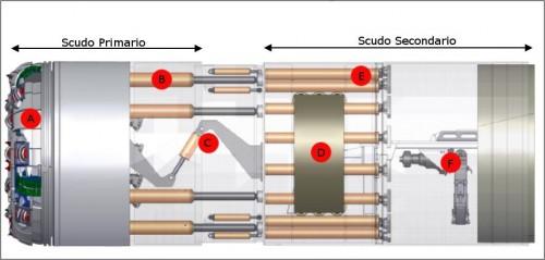 Esempio di una TBM doppio scudo. A) Testa fresante; B, E) Pistoni idraulici di spinta; C) Pistoni idraulici antirollio; D) Grippers; F) Erettore