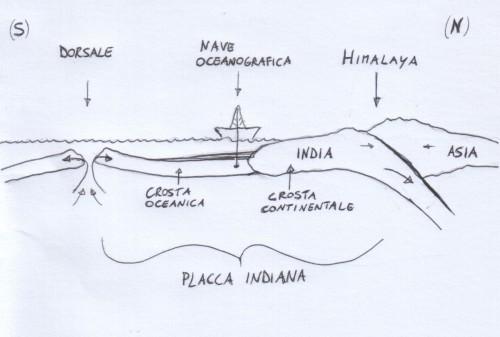 campionamento crosta oceanica (india-asia)