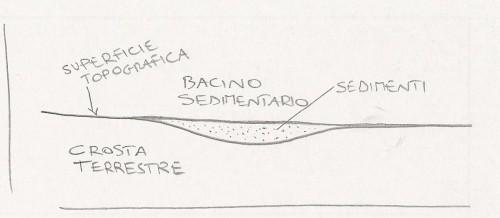 bacino sedimentario
