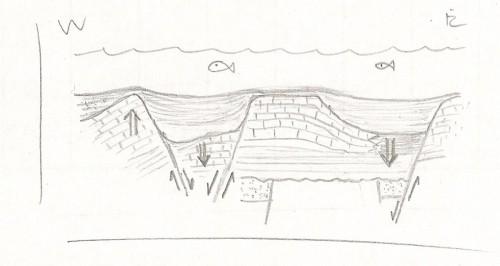 giurassico  (bacini sedimentari - sudalpino)