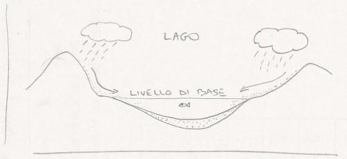 lago (bacini sedimentari)