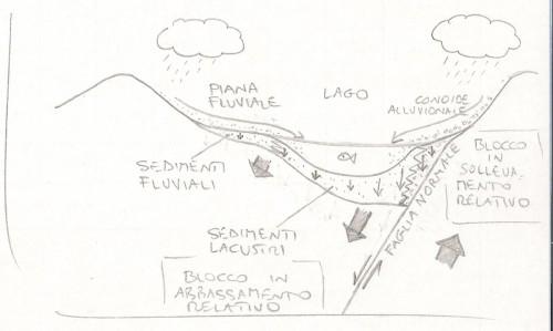 subsidenza (bacini sedimentari)