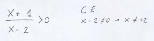 CE Condizioni di esistenza: denominatore diverso da zero