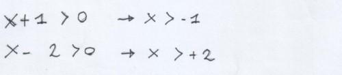 numeratore e denominatore maggiore di zero