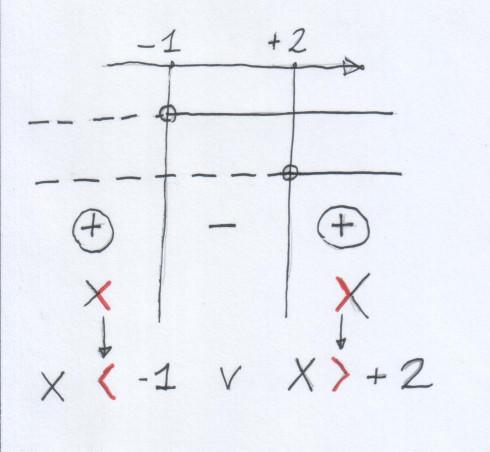 studio del segno e soluzione disequazione